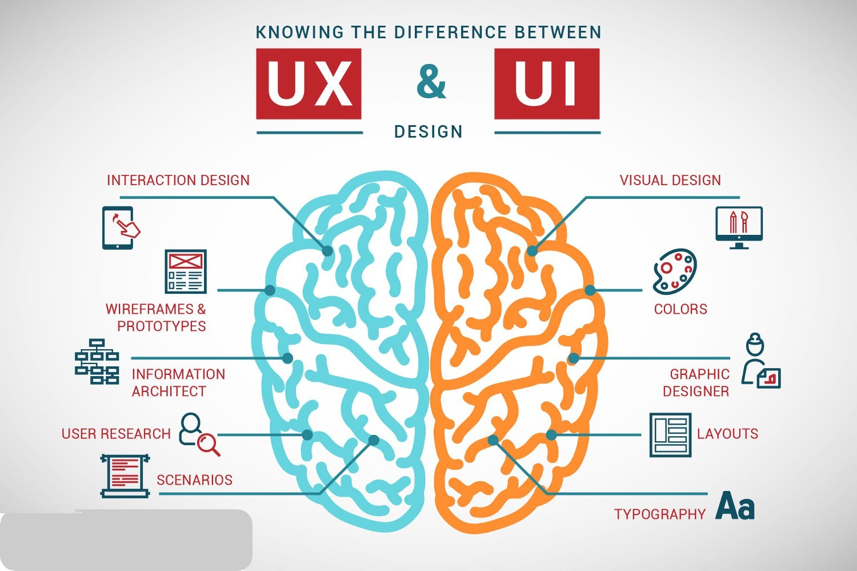 2020 Mandatory UX Goals for Designers