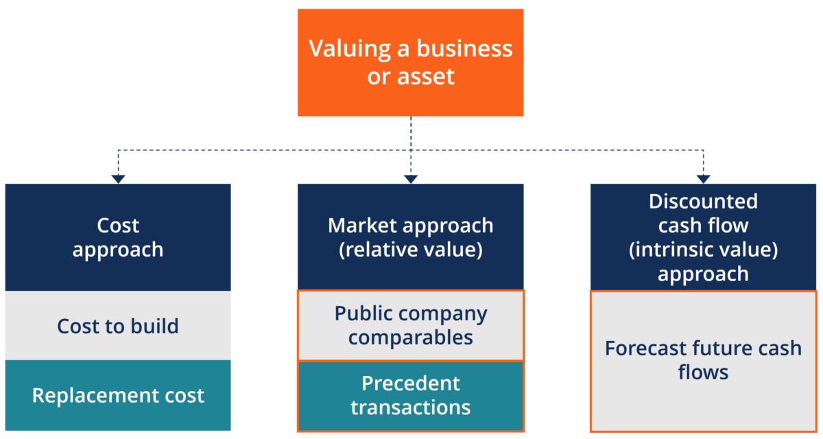 Need For Business Valuation And Benefits Of Getting It Done?
